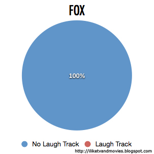 Pie Chart of FOX Network's Use of Laugh Tracks in Comedies in 2012-2013