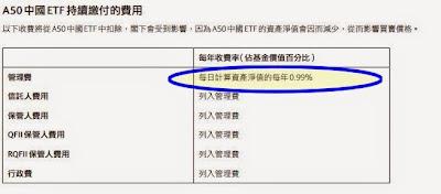 X安碩A50中國 (2823) 管理費
