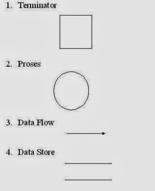 Nurwahyudiarbi data flow diagram dfd komponen dfd data flow diagram ccuart Image collections