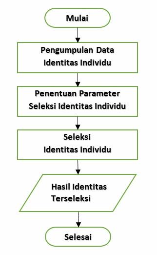 Manajemen dan bisnis metodologi sistem pendukung keputusan biro dalam seleksi kepribadian intervensi beberapa penilai sangat penting dalam menentukan hasil yang diharapkan menurut marimin dan nurul 2010 ccuart Gallery