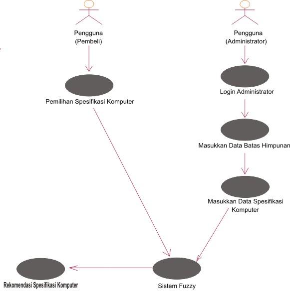 Sistem pendukung keputusan spesifikasi paket komputer dengan use case diagram sistem yang dibangun ccuart Choice Image