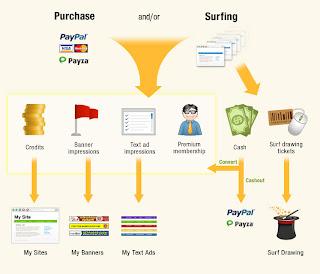 Tutorial - Como ganhar dinheiro com o EasyHits4U EasyHits4U+1