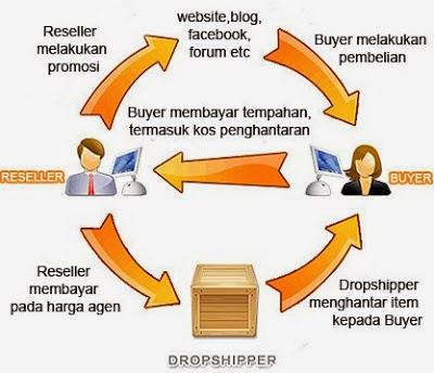 Dropship,Buat duit,tanpa modal,affiliate