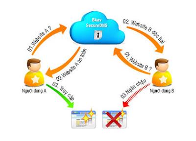 Bkav cung cấp phần mềm miễn phí chống website lừa đảo