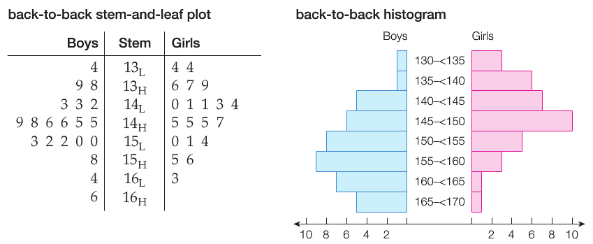 Image result for plot back to back histogram