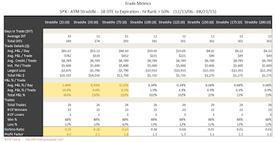 SPX Short Options Straddle Trade Metrics - 38 DTE - IV Rank > 50 - Risk:Reward 10% Exits