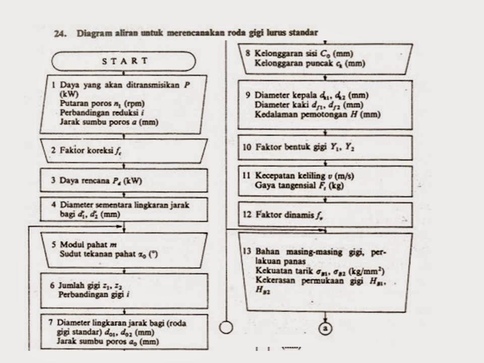 Kuliah elemen mesin definisi dan pengertian roda gigi design diagram alir merencanakan roda gigi ccuart Images