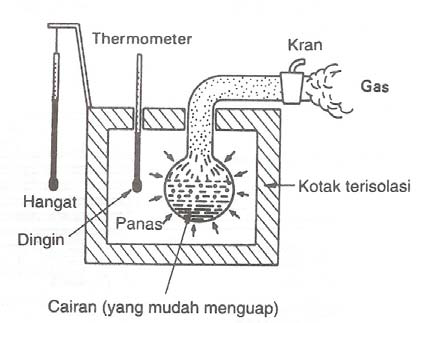 Prinsip Kerja Air Conditioner