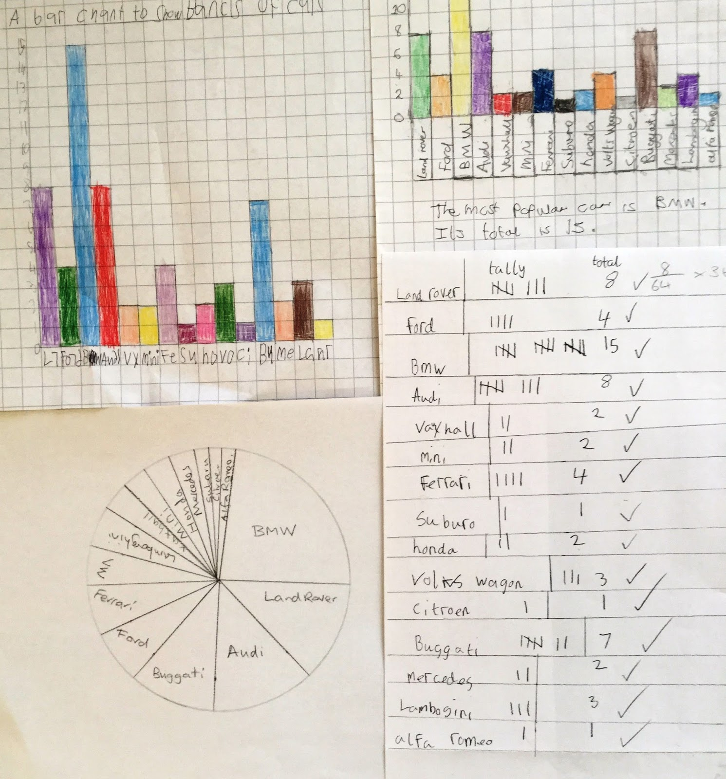 Erasmus project maths is everywhere uk activity 7 maths in after conducting the survey the group presented the data in a tally chart bar charts and a pie chart nvjuhfo Gallery