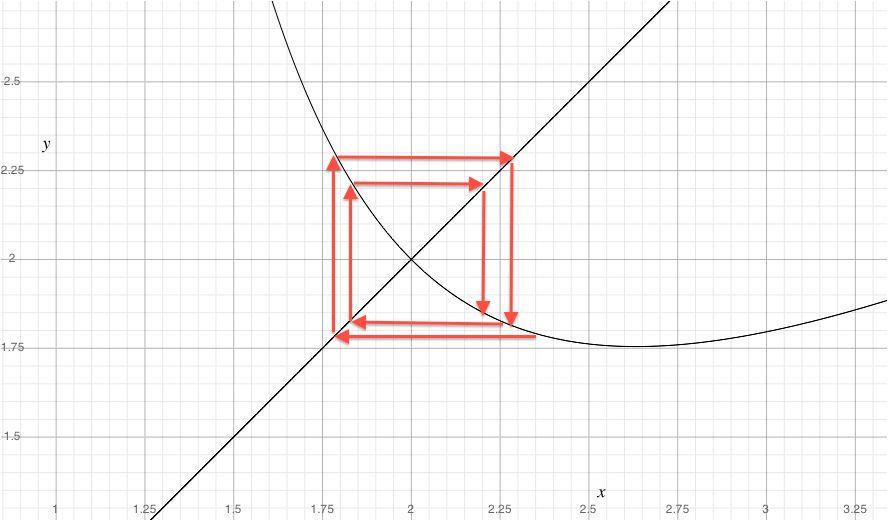 四乗根の不動点探索の様子を見てみましょう。平均緩和法を一回適用したグラフはこのようになります。その上での不動点を求める軌道はこのように螺旋を描きます。