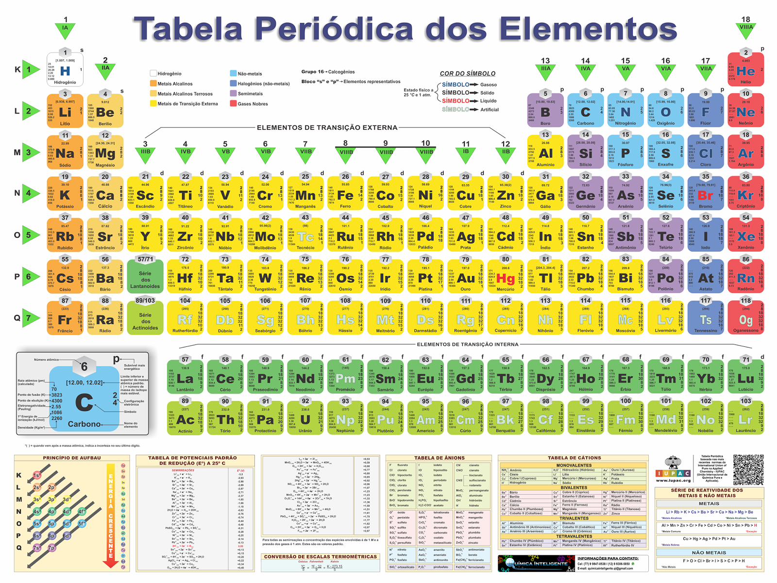 Tabela Periódica dos Elementos - Edição 2017