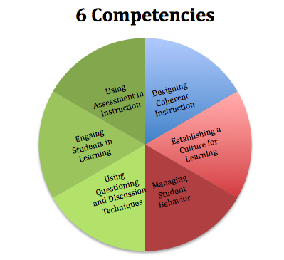 managerial & teaching competencies essay Definition of managerial - relating to management or managers.