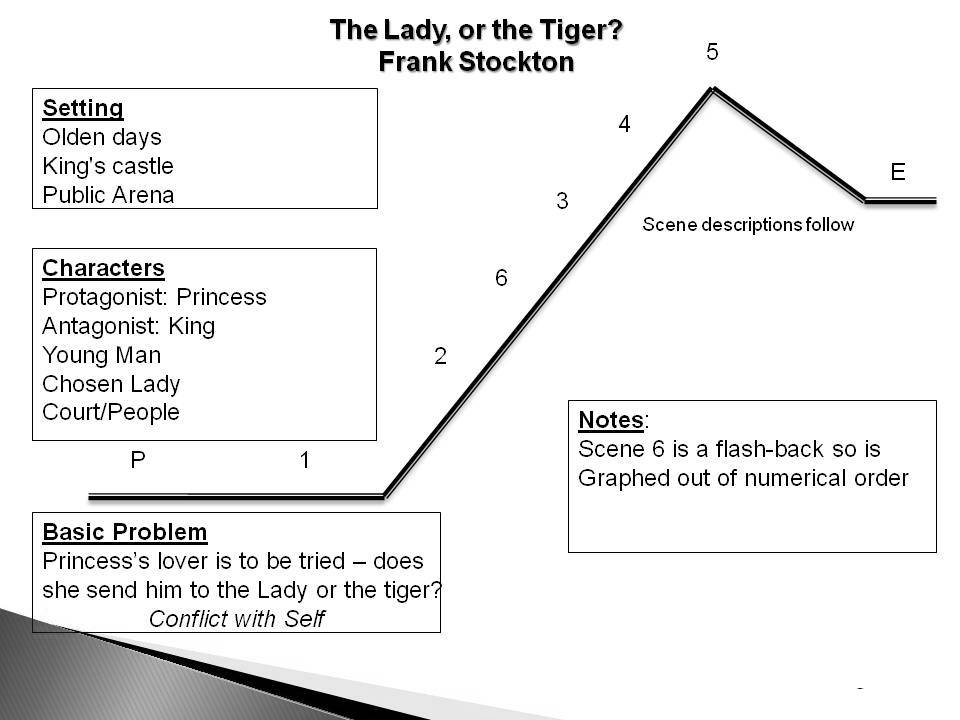 three examples of satire in the lady or the tiger Situational irony definition situational irony occurs when the final outcome is contradictory to what was expected usually, the episodes in the plot of a ≡ menu about another example of situational irony.