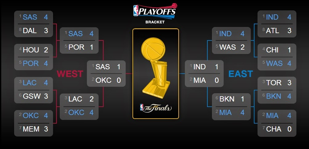 Playoff NBA 2014