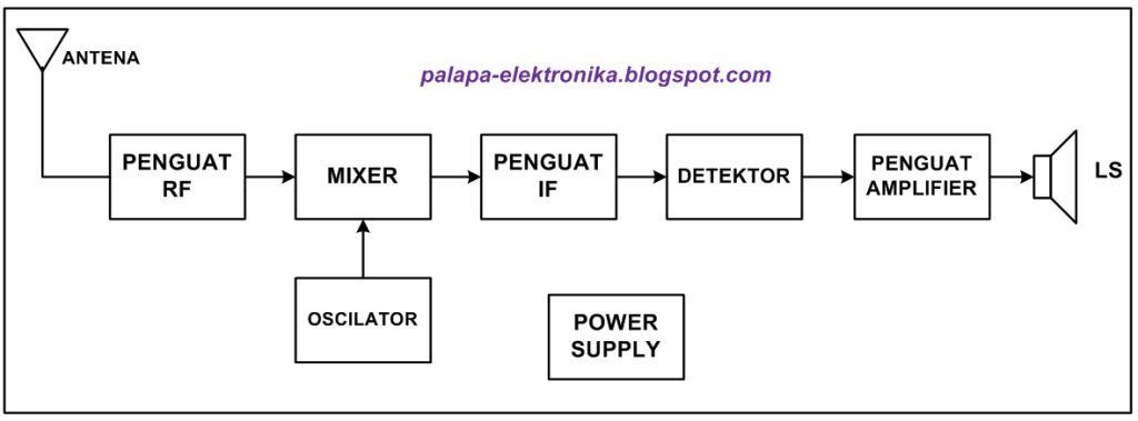 Awesome blok diagram contemporary simple wiring diagram images pretty blok diagram ideas simple wiring diagram images ccuart Gallery