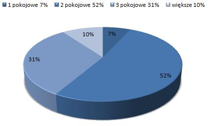 ceny wynajmu mieszkań Widzew Łódź, dostępne mieszkania do wynajmu