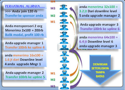 Rumus System Bisnis Manager100