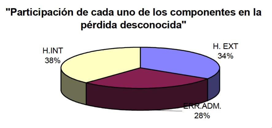 """Fuente: Informe """"La Pérdida Desconocida en la Distribución Comercial"""". AECOC, 2002"""