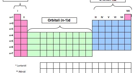 Prof andrea mazzavillani metodo veloce per scrivere la - Tavola periodica configurazione elettronica ...