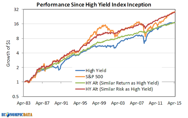High yielding stock options