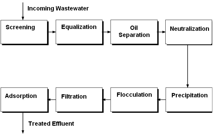 textile technology effluent or water treatment plant wtp etp