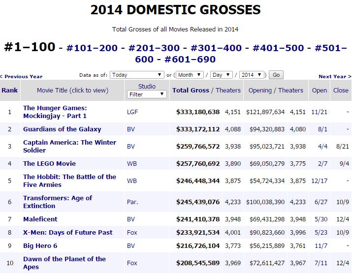 hunger games mockingjay part one highest grossing film of 2014