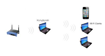 Cara Berbagi wifi-media infonetku