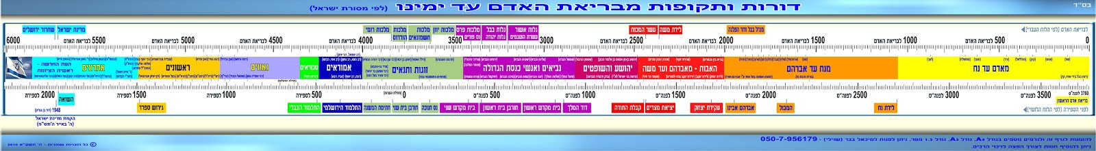סרגלי ציר הזמן היהודי - דורות ותקופות מבריאת האדם עד ימינו