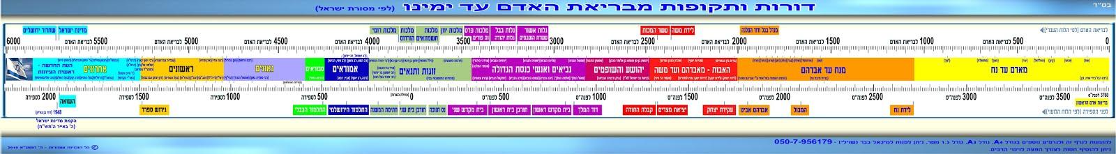 סרגלי ציר הזמן היהודי - דורות ותקופות מבריאת האדם עד ימינו