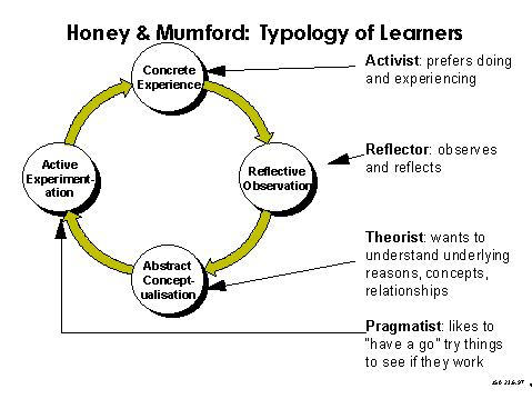 theories and learning styles on teaching practice Teaching and learning styles  'changing teaching practice:  i am also very concerned with learning theories and online learning.
