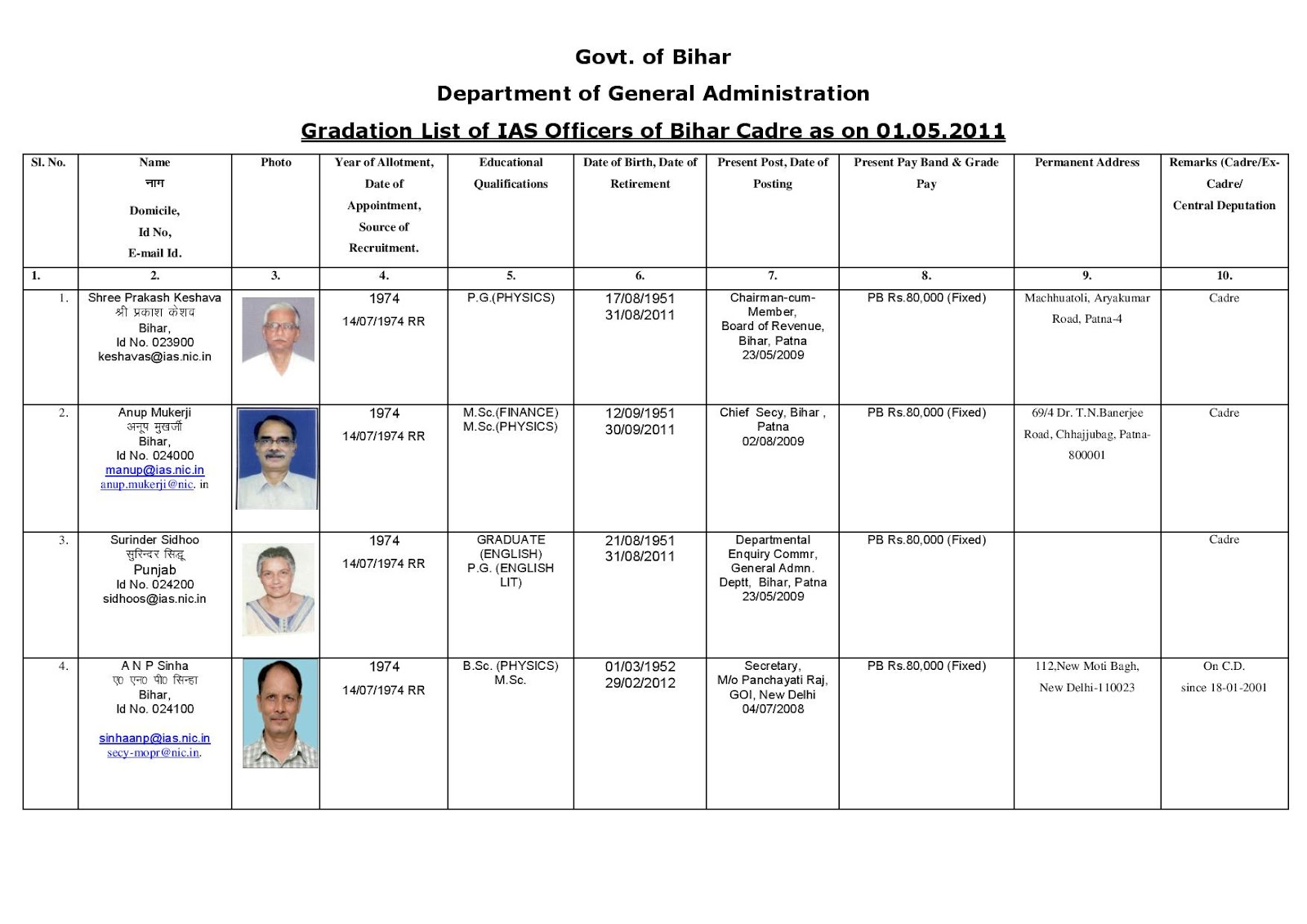 General administration of govt of bihar gradation list of ias officers of bihar cadre as on 27 08 2011