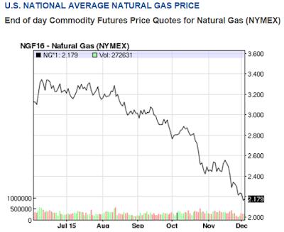 Natural Gas Glut Deepens Wsj