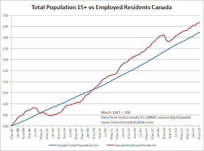 canada employed residents versus population growth index 2014