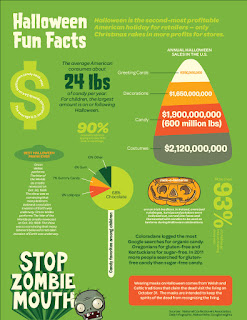 Halloween Fun Facts Poster