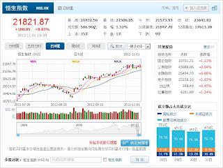 中国株コバンザメ投資 香港ハンセン指数1101