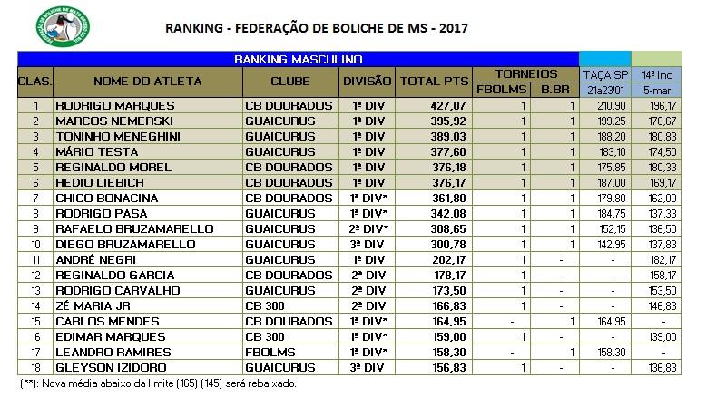 Ranking Estadual/Masculino/MARÇO 2017