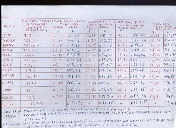 Formaci n en jardiner a tablas de presi n atmosferica for Formacion jardineria