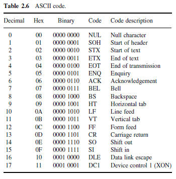 Ascii Table Binary