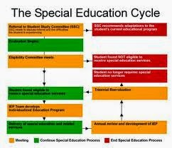 Special education images 2012 2013 early education for Moral development 0 19 years chart