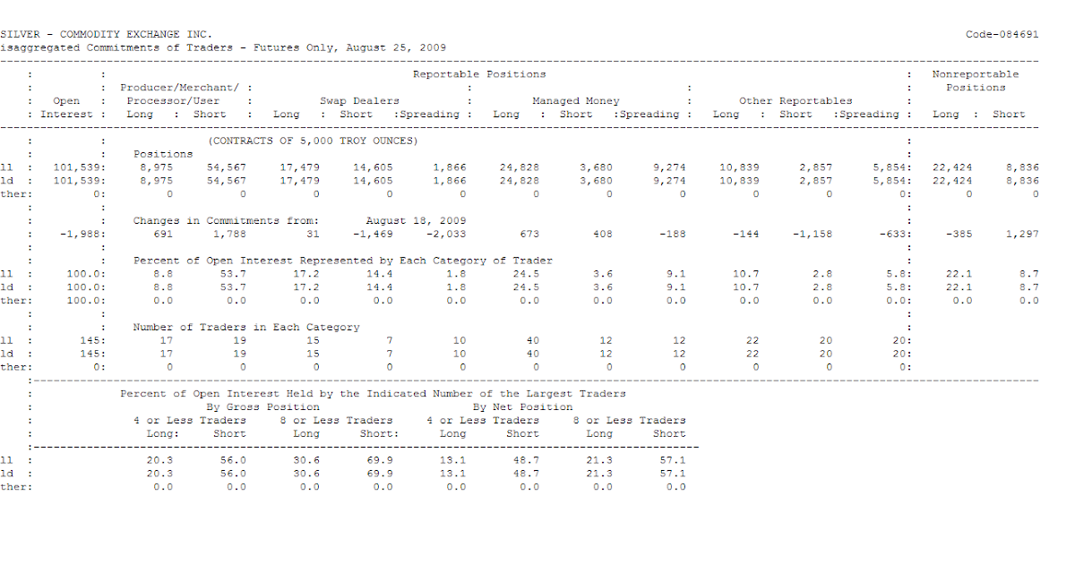 Cot report forex