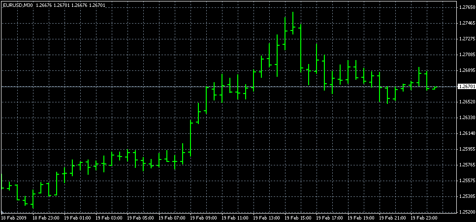 G forex live charts