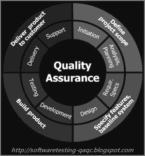 QA-Quality Assurance and QC-Quality Control