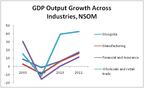 mongolian economy Find out about current and projected economic growth in mongolia and compare the data with other developing countries in east asia.