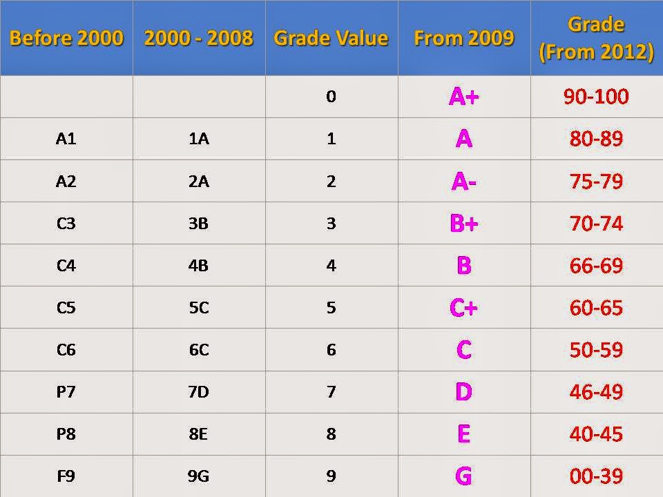 kinds of grading system Therefore i would like to propose a different type of grading scale editors note: trying to improve the grading system assumes that it should exist at all.