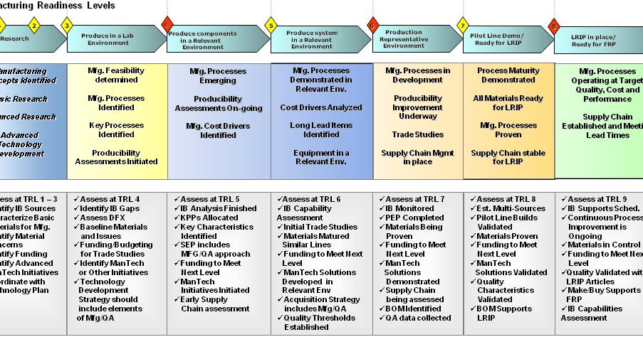 Analytics Manufacturing Readiness Level Mrl Assist