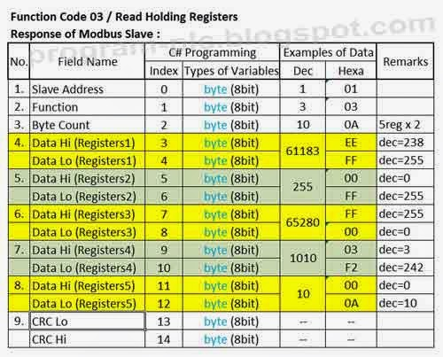 Modbus Function Code 03 Read Holding Registers Supply Response