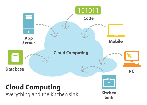 cloud computing tips for beginners