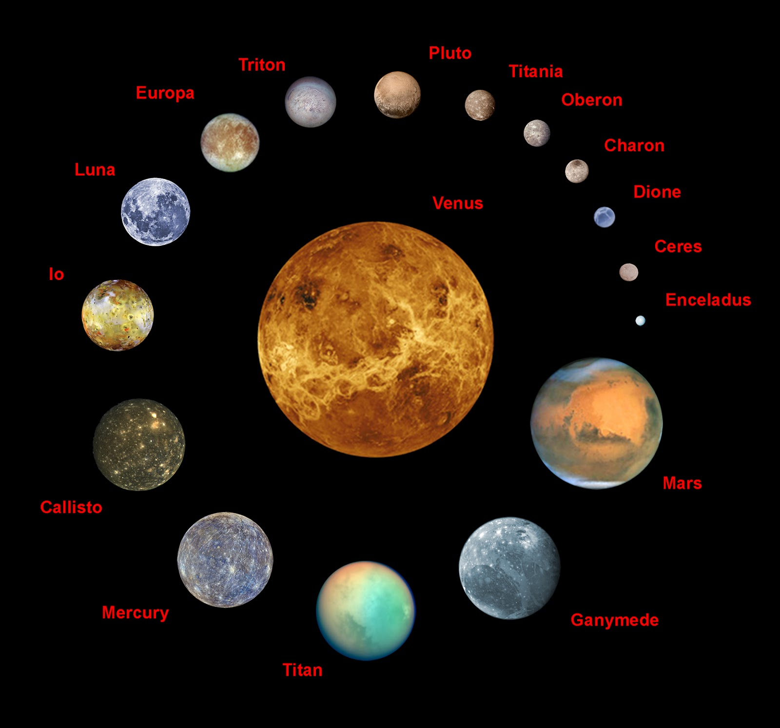 What are the four dwarf planets in our solar system