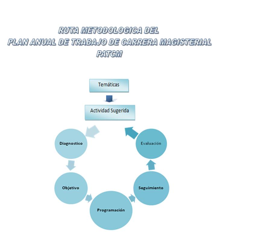 DEL PATCM (PROYECTO ANUAL DE TRABAJO PARA CARRERA MAGISTERIAL
