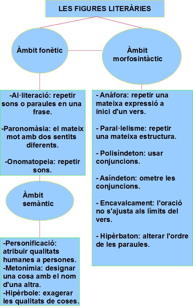 Treballem la llengua i literatura catalanes: La mètrica (2 ...